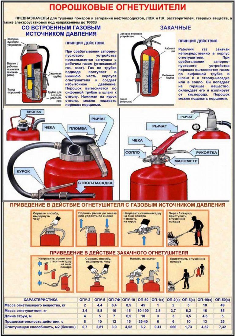 хотите делать инструкция к порошковому огнетушителю в картинках мультфильма тачки